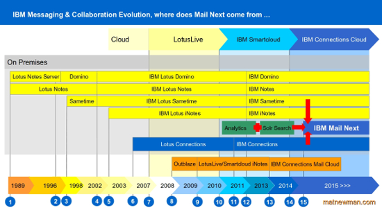 The evolution of IBM Mail.Next